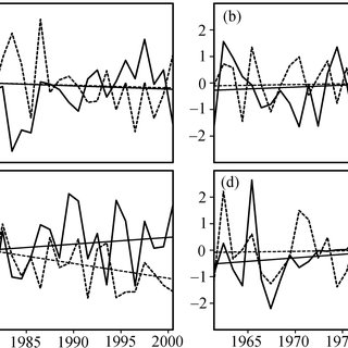 Temporal evolution of the standardized annual mean surface