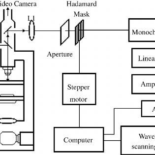 Schematic diagram of the instrument of Hadamard transform