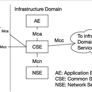 ETSI reference M2M communication architecture. (Modified
