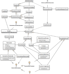 example class diagram modeled attributes of the classes are listed below the titles [ 850 x 962 Pixel ]