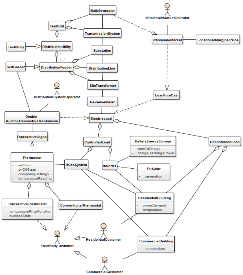 hight resolution of example class diagram modeled attributes of the classes are listed below the titles