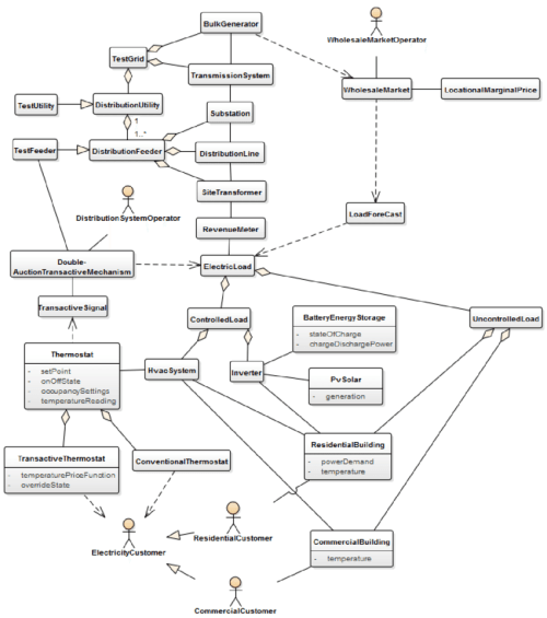 small resolution of example class diagram modeled attributes of the classes are listed below the titles