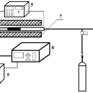 Schematic diagram of fixed-bed reaction system. (1) Gas