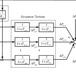 (PDF) Intelligent Coordination of Demand Response and
