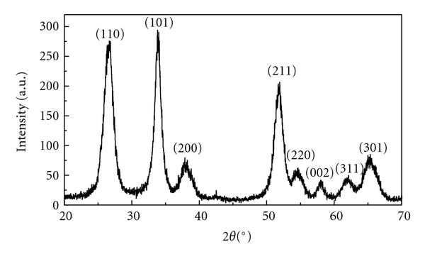 XRD spectra of the nano-SnO2 powder.