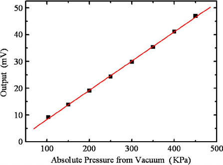 Measured pressure sensor output as a linear function of