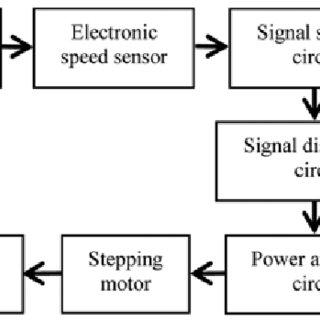 (PDF) Correlation between residual speedometer needle