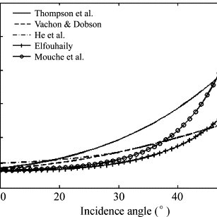 Polarization ratio as a function of the incidence angle