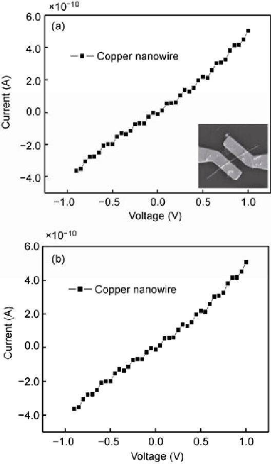 I-V curve of the copper nanowire-based two contact