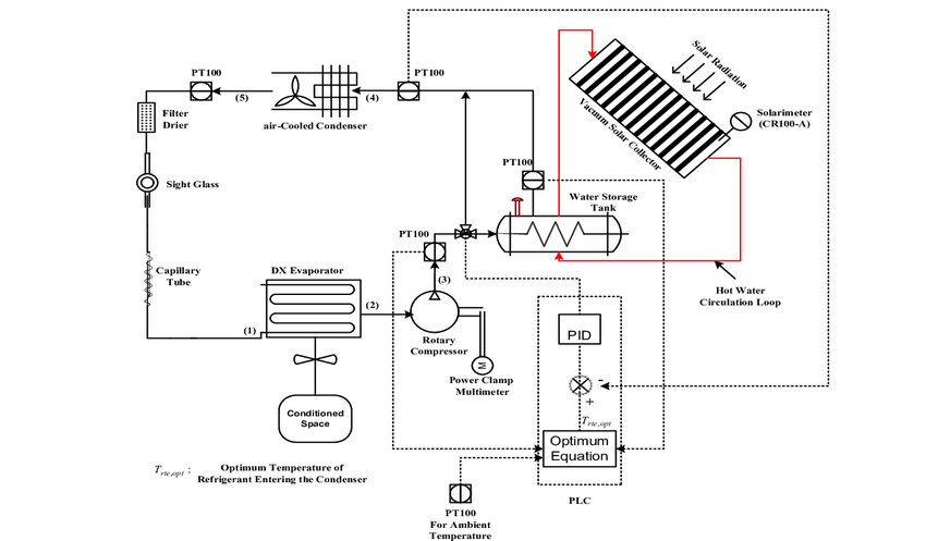 Schematic diagram of a hybrid solar assisted air