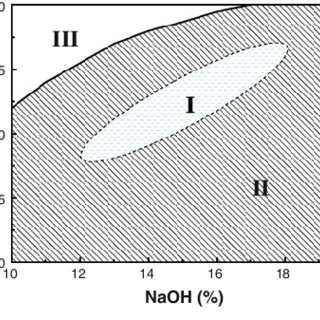 (𝗣𝗗𝗙) The dissolution of cellulose in NaOH-based aqueous