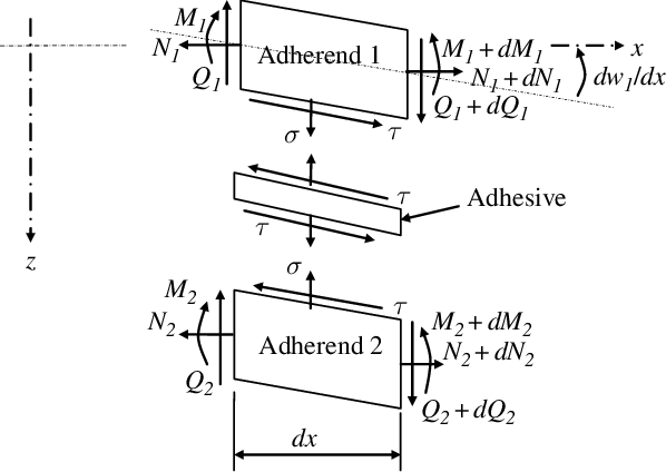 5 Free body diagram for nonlinear analysis of adhesive