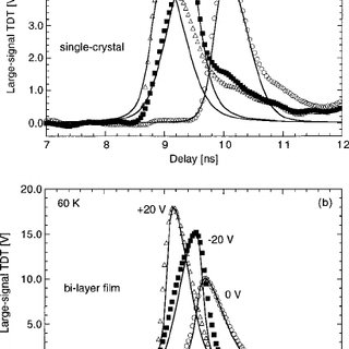 Transmittance vs frequency at 60 K under 0 and 20 V bias