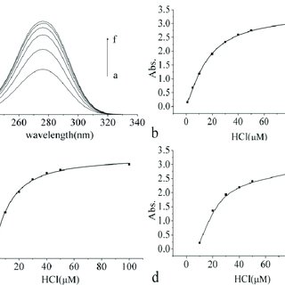 UV-vis absorption spectra of SO2 and its derivations in