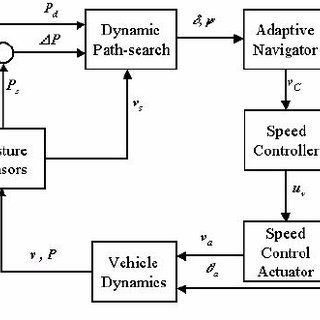 (PDF) A dynamic path search algorithm for tractor