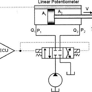 (PDF) Feedforward-plus-proportional-integral-derivative