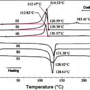DSC curves of (a) neat UHMWPE, (b) UHMWPESWCNT, and (c