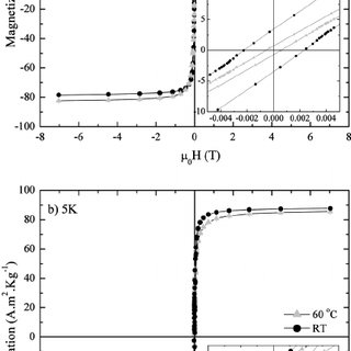 (a) Experimental XRD pattern of iron oxide nanoparticles
