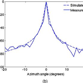 Resolution measurement in pulse-echo and photoacoustic