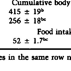 (PDF) Vitamin B-6 Requirement of Growing Kittens
