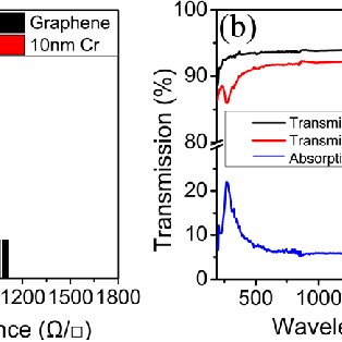 (PDF) Graphene as discharge layer for electron beam