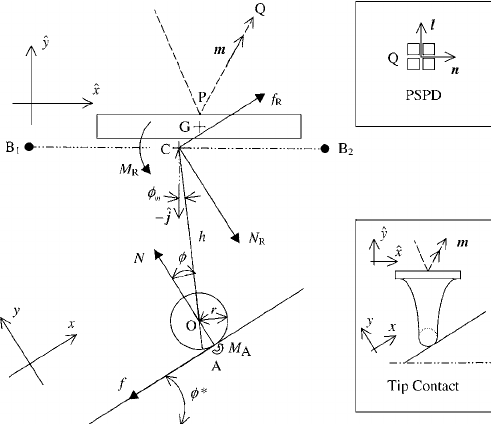 Free body diagram of an AFM cantilever-tip assembly on a