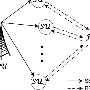 (PDF) Performance analysis of cooperative spectrum sensing