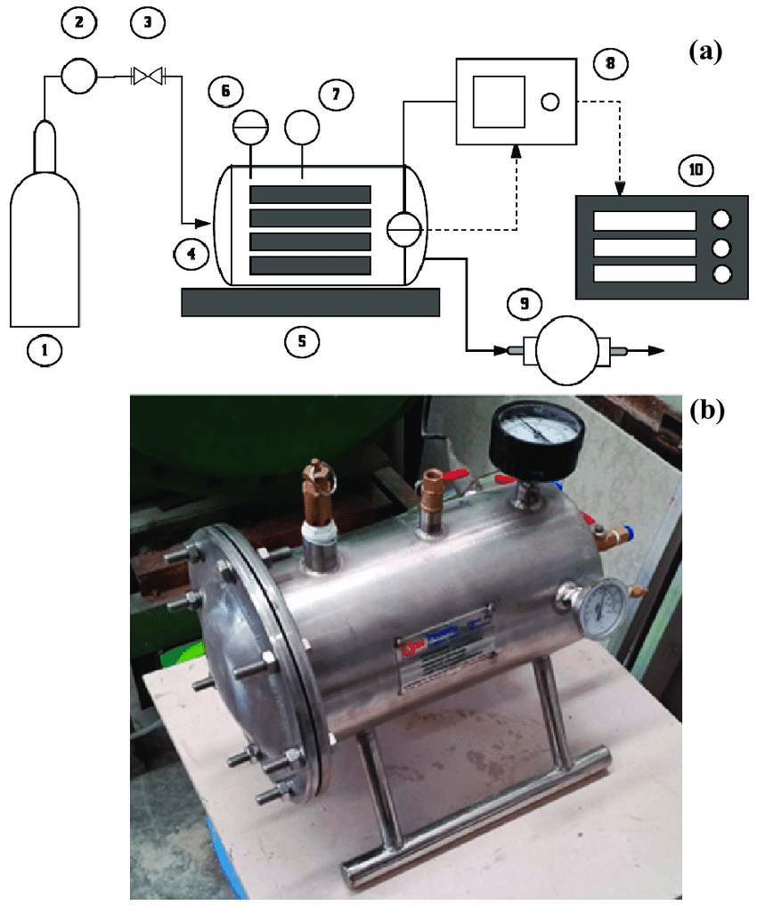 medium resolution of a schematic setup a and a photo b of the accelerated carbonation download scientific diagram