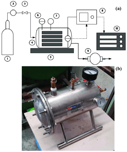 small resolution of a schematic setup a and a photo b of the accelerated carbonation download scientific diagram