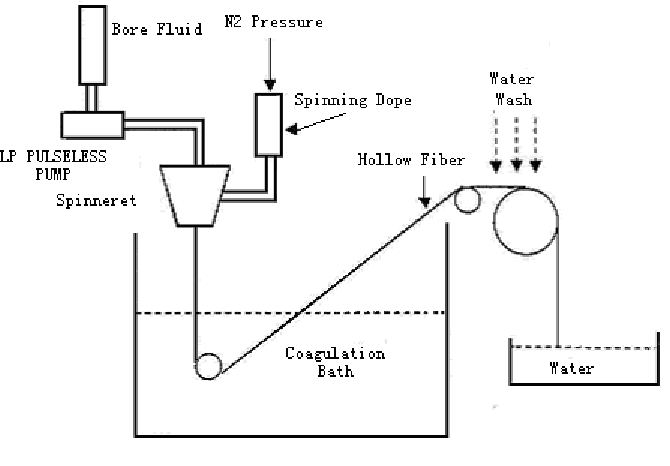 Schematic diagram of the hollow fiber spinning apparatus