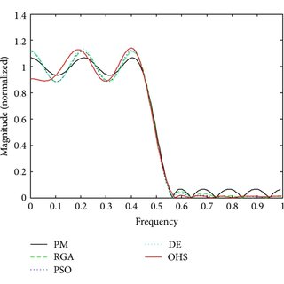 Normalized pass band ripple plots for the FIR HP filter of