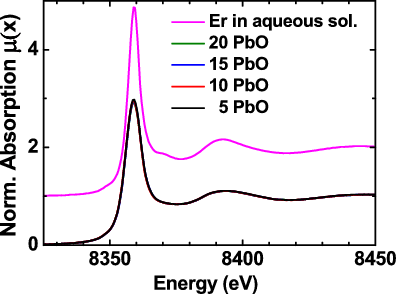 Normalized XANES spectra of erbium in aqueous solution