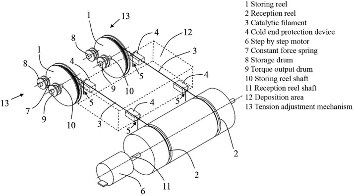 System for continuous wire replacement in HWCVD (from [72
