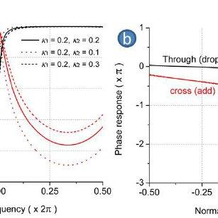 Schematic cross-sectional view of a TriPleX process flow