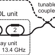 Principle of operation of an optical true time delay unit