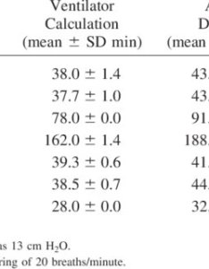 Comparison of the expected duration manual and ventilator calculated values to actual cylinder also pdf accuracy oxygen calculator ltv rh researchgate