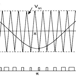 The inverter per phase model and per-carrier cycle