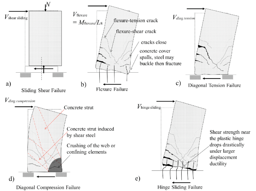 Shear and Flexural Stiffnesses of Reinforced Concrete
