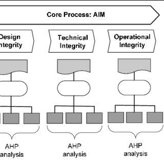 (PDF) Modeling of asset integrity management process: A