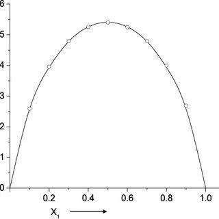 Chemical short range order parameter ( α 1 ) versus X 1