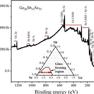 The survey XPS spectrum of Ge 20 Sb 10 Se 70 glass. The
