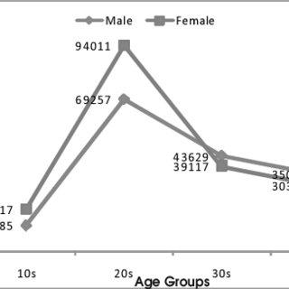 Average Sentence length across Age vs Gender[18