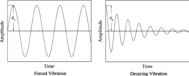 Steady state under forced vibration and transient