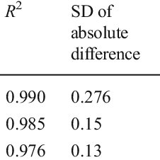 (PDF) Egg Quality Prediction Using Dielectric and Visual