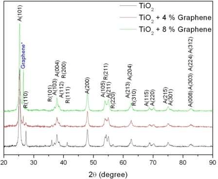 The XRD patterns of TiO2, and TiO2 with 4 and 8wt% of