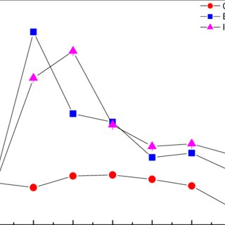 (PDF) Potential of different vermicast formulations toward