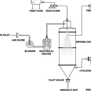 (PDF) Characterization of Phosphate-Free Detergent Powders