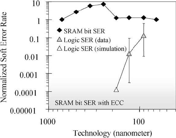 Comparison of SRAM bit SER with logic bit (flip-flop/latch