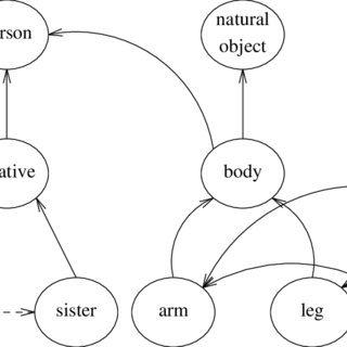 (PDF) Introduction to WordNet: An On-line Lexical Database*
