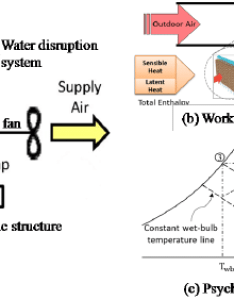 Structure working principle and psychometric chart of  direct evaporative cooler also rh researchgate